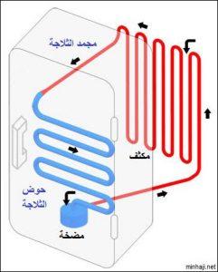 Refregerator 241x300 - الغرض من الثلاجه